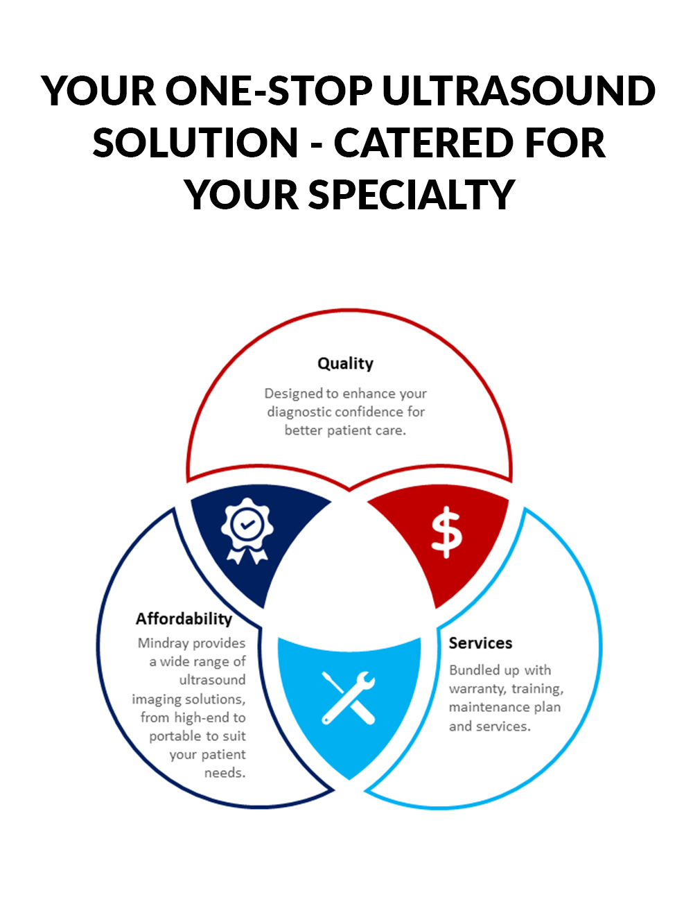 YOUR ONE-STOP ULTRASOUND SOLUTION - CATERED FOR YOUR SPECIALTY